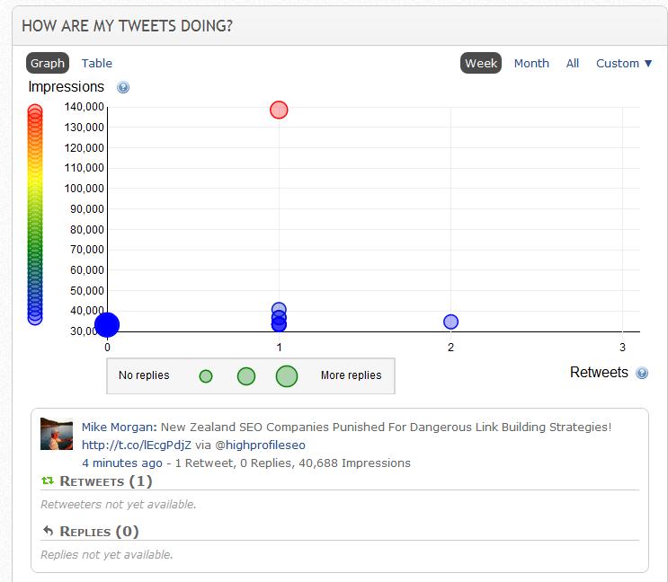 Twitter measurement - tweets