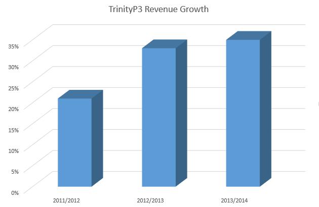 TrinityP3 revenue growth