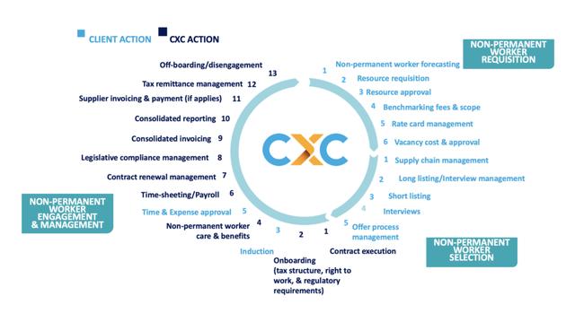 CXC Global